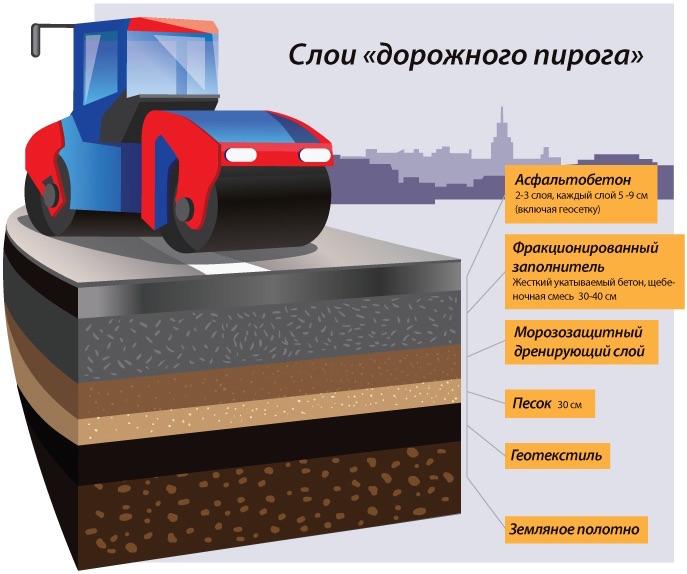 Основы строительства автомобильных дорог