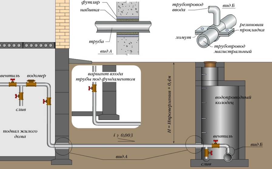 Прокладка водопровода в частный дом