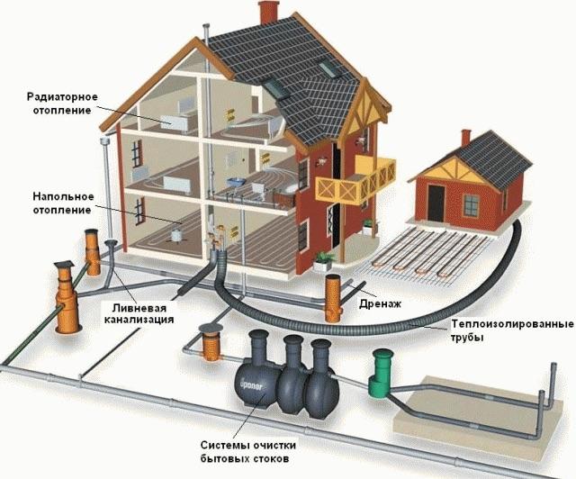 Технология устройства канализации