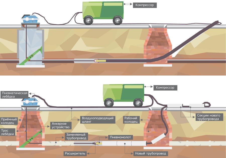 Технология прокладки водопровода из полиэтиленовых труб