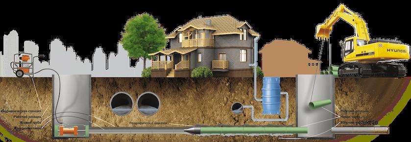 Прокладка водопровода методом горизонтально направленного бурения